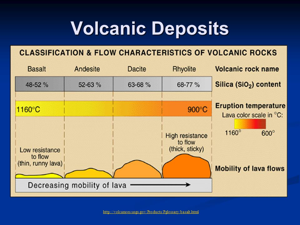 Volcanic Deposits http://volcanoes.usgs.gov/Products/Pglossary/basalt.html
