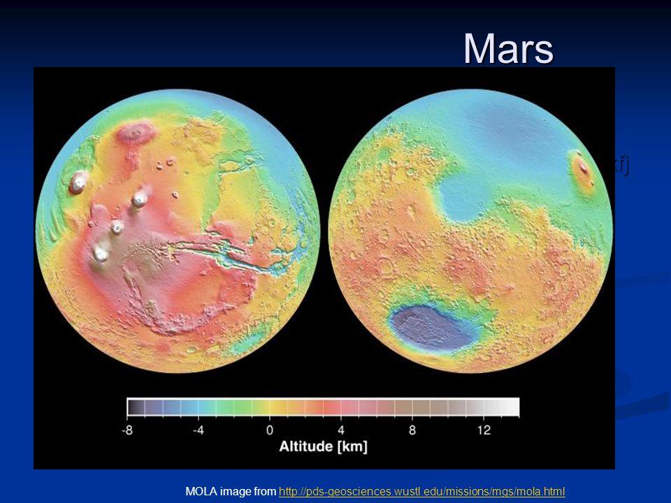 Mars dfldjfkdkfj dfldjfkdkfj MOLA image from http://pds-geosciences.wustl.edu/missions/mgs/mola.htmlhttp://pds-geosciences.wustl.edu/missions/mgs/mola.html