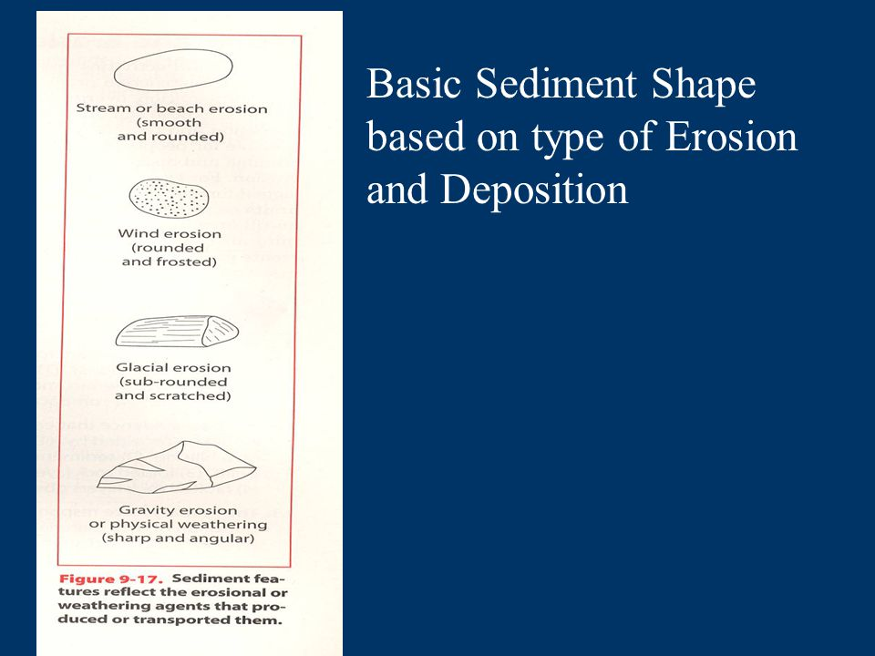 Basic Sediment Shape based on type of Erosion and Deposition