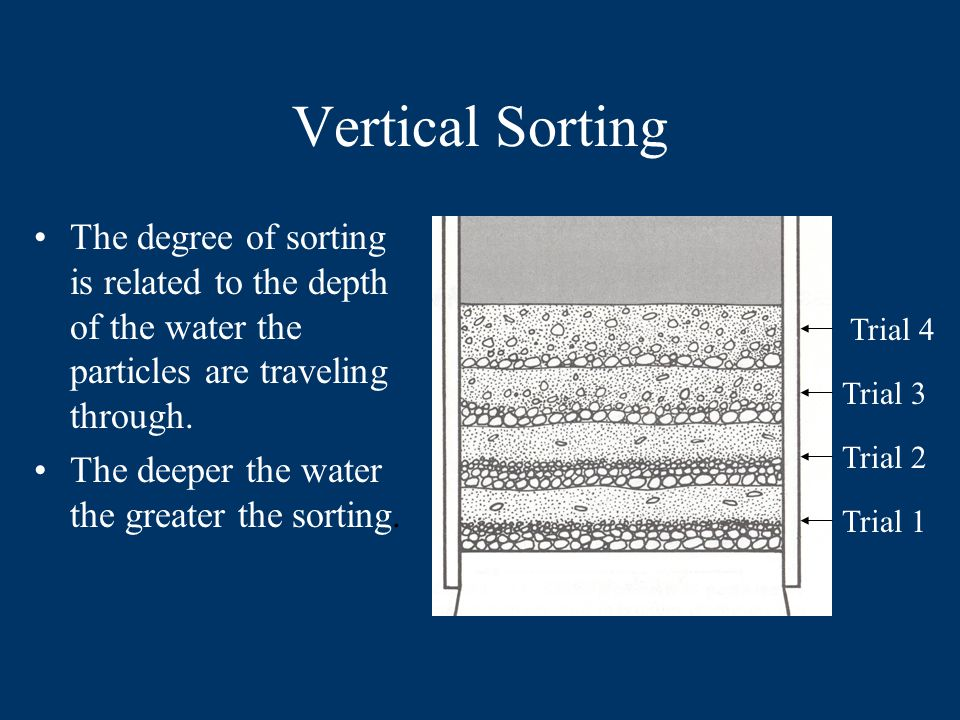 When several events of deposition in quiet water occur, each involving a mixture of sediments, vertical sorting will take place, and graded beds of sediment will be formed.