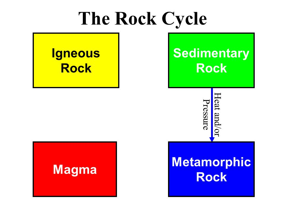 Magma Metamorphic Rock Igneous Rock Sedimentary Rock The Rock Cycle Heat and/or Pressure