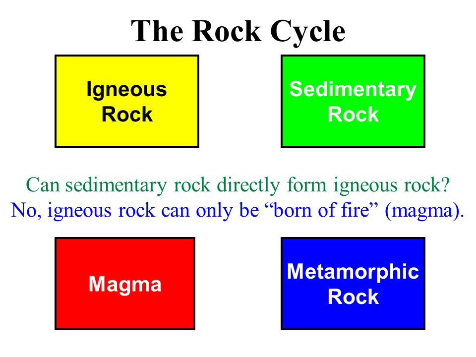 Magma Metamorphic Rock Igneous Rock Sedimentary Rock The Rock Cycle Can sedimentary rock directly form igneous rock.