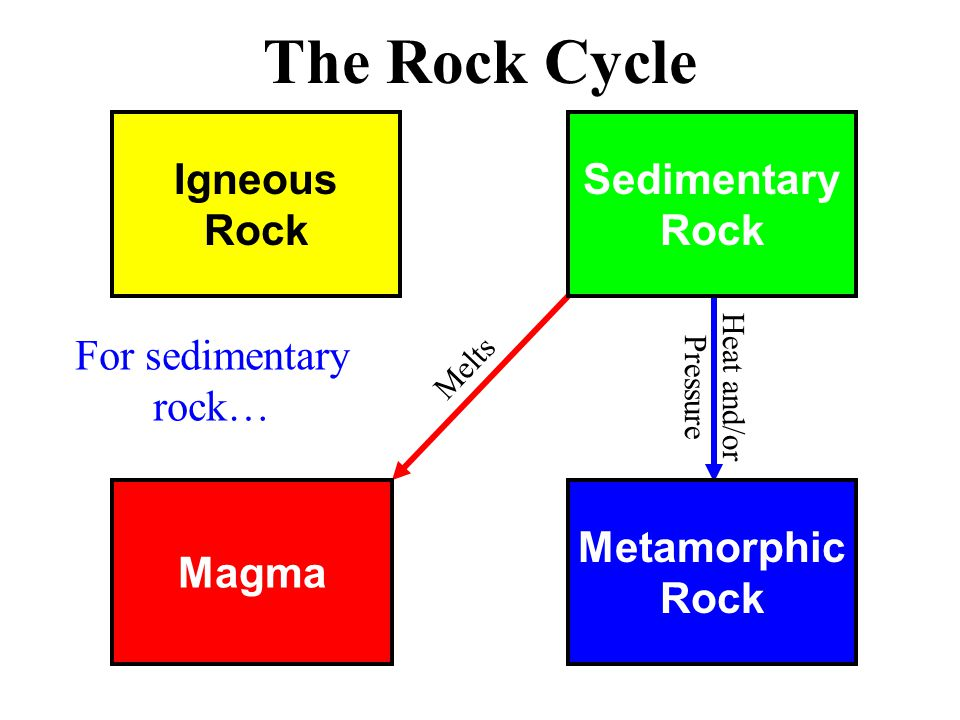 Magma Metamorphic Rock Igneous Rock Sedimentary Rock The Rock Cycle Melts For sedimentary rock… Heat and/or Pressure