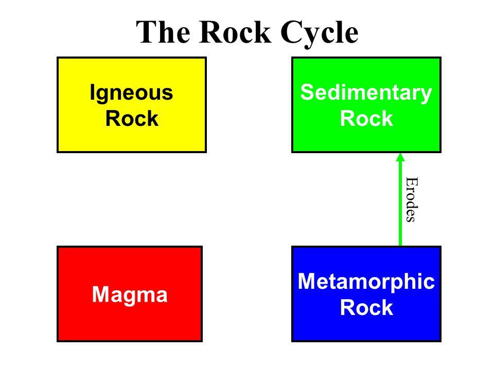 Magma Metamorphic Rock Igneous Rock Sedimentary Rock The Rock Cycle Erodes