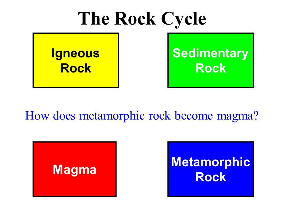 Magma Metamorphic Rock Igneous Rock Sedimentary Rock The Rock Cycle How does metamorphic rock become magma