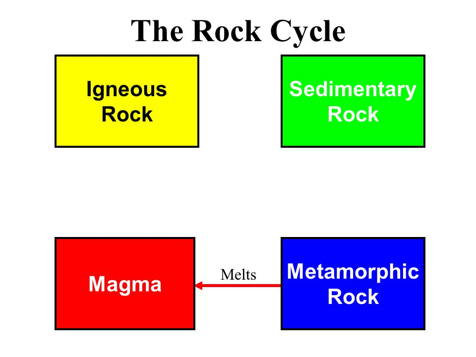 Magma Metamorphic Rock Igneous Rock Sedimentary Rock The Rock Cycle Melts