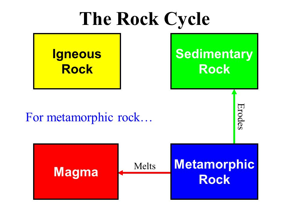 Magma Metamorphic Rock Igneous Rock Sedimentary Rock The Rock Cycle Melts Erodes For metamorphic rock…