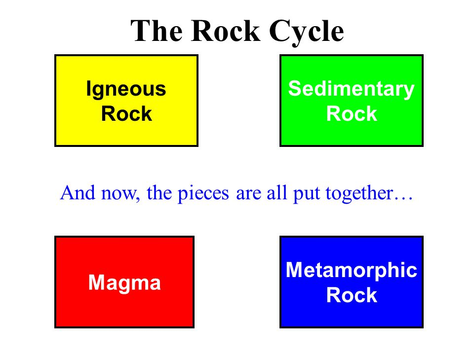 Magma Metamorphic Rock Igneous Rock Sedimentary Rock The Rock Cycle And now, the pieces are all put together…