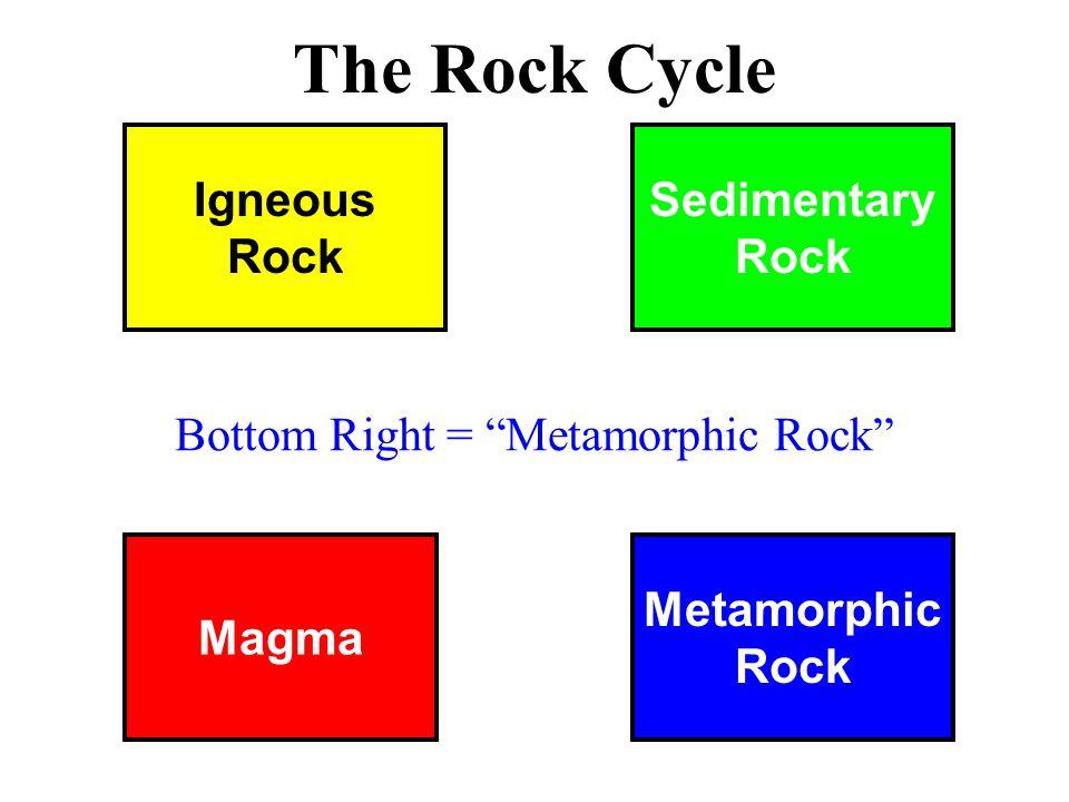 Magma Metamorphic Rock Igneous Rock Sedimentary Rock The Rock Cycle Bottom Right = Metamorphic Rock
