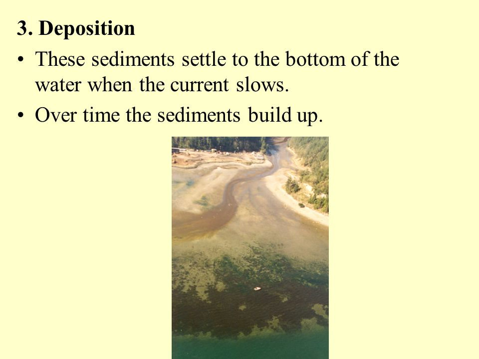 3.Deposition These sediments settle to the bottom of the water when the current slows.