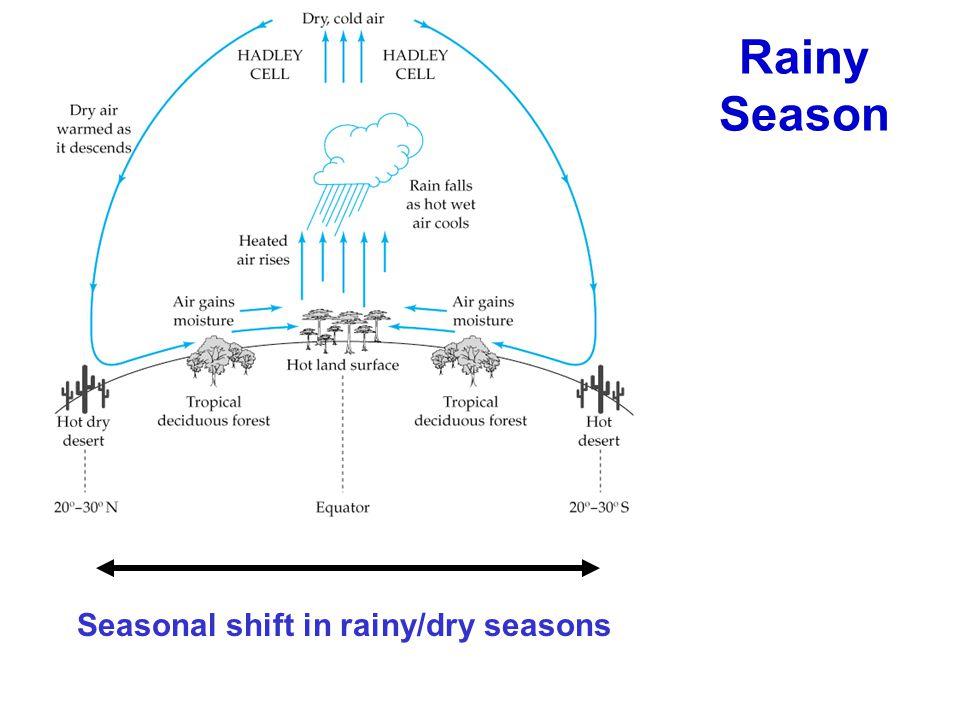 Rainy Season Seasonal shift in rainy/dry seasons