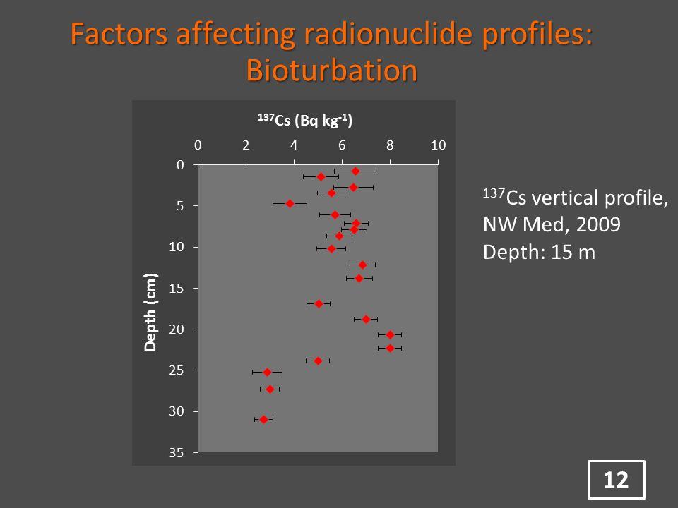 12 Factors affecting radionuclide profiles: Bioturbation 137 Cs vertical profile, NW Med, 2009 Depth: 15 m