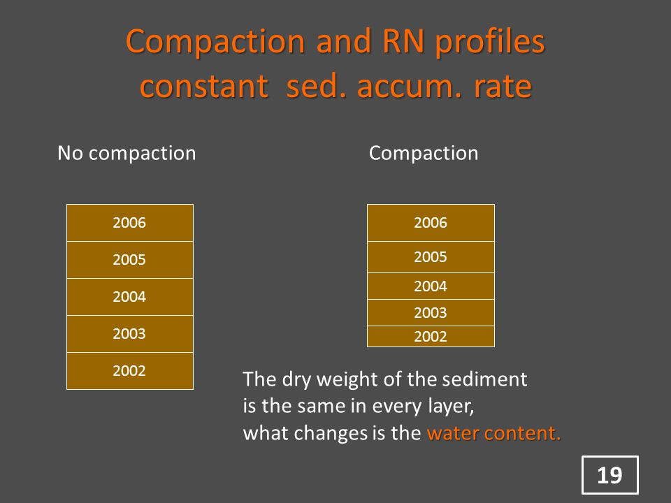 Compaction and RN profiles constant sed. accum.