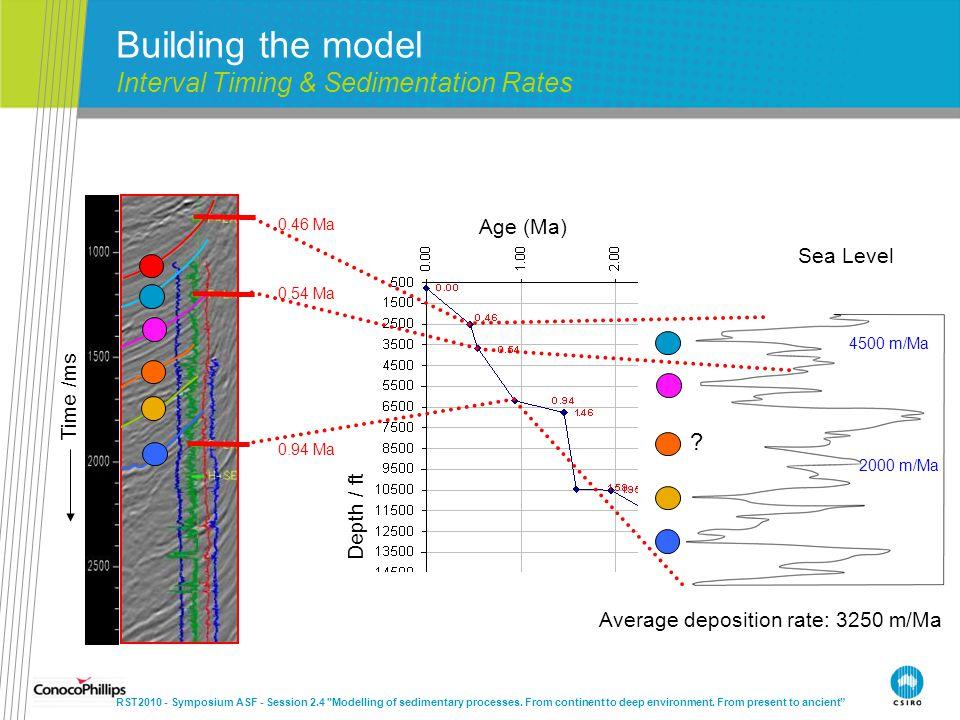 0.46 Ma 0.54 Ma 0.94 Ma Time /ms Age (Ma) Depth / ft 4500 m/Ma 2000 m/Ma Sea Level ? Building the model Interval Timing & Sedimentation Rates RST2010