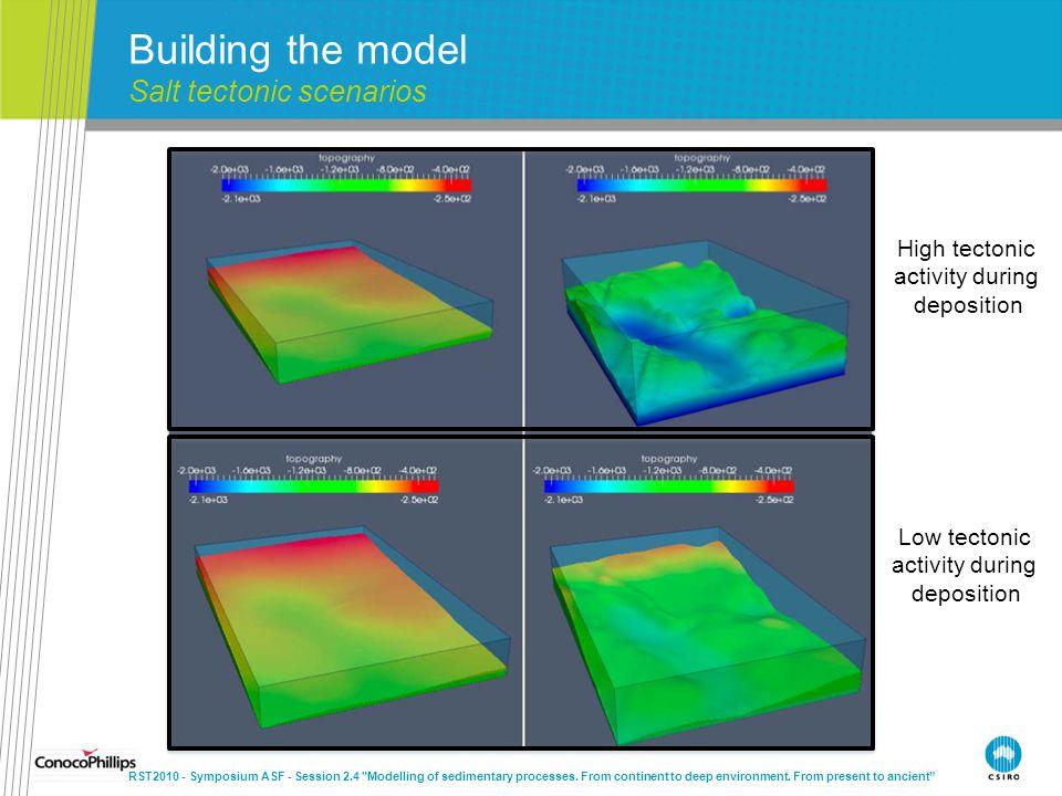 Building the model Salt tectonic scenarios High tectonic activity during deposition Low tectonic activity during deposition RST2010 - Symposium ASF -
