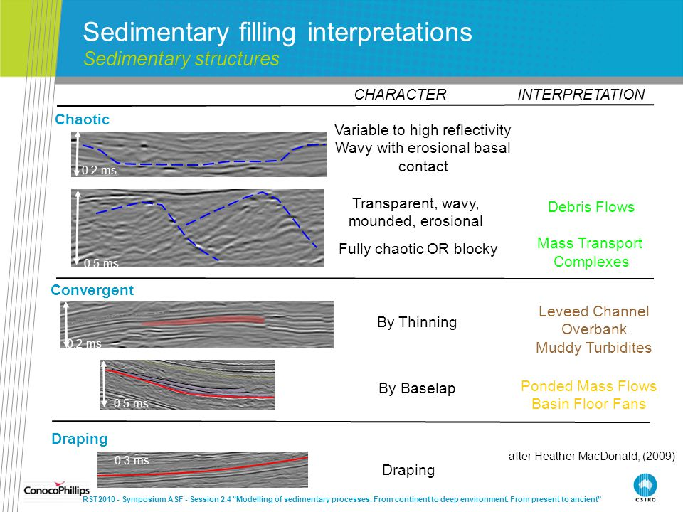 INTERPRETATION Transparent, wavy, mounded, erosional Fully chaotic OR blocky Debris Flows Mass Transport Complexes Variable to high reflectivity Wavy