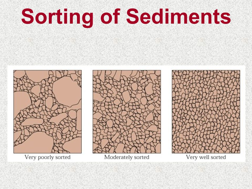 Sorting of Sediments
