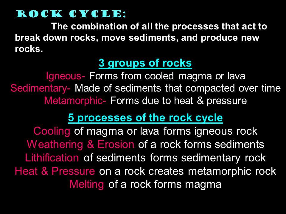 melting (A) (B) (C) (D) (E) (F) (G) (H) (I) (J) (K) (L) (M) (N) melting cooling melting Heat & pressure melting Weathering & erosion sediments Sedimentary rock igneous rock metamorphic rock lithification