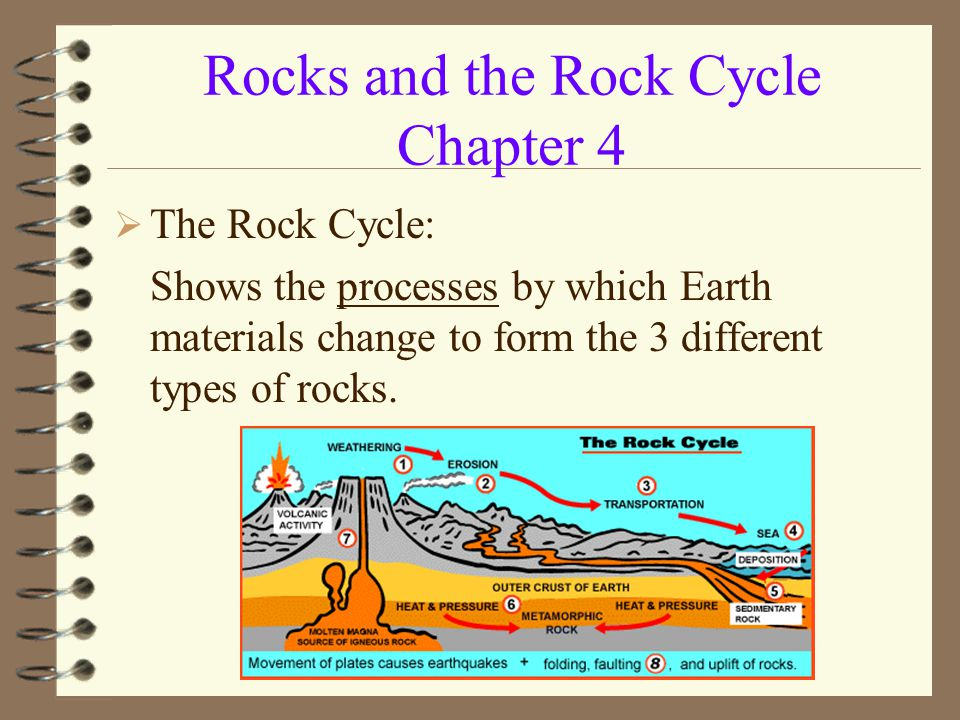 Rocks and the Rock Cycle Chapter 4  The Rock Cycle: Shows the processes by which Earth materials change to form the 3 different types of rocks.