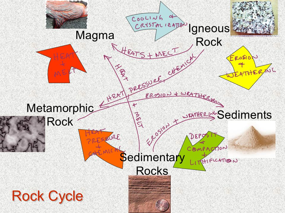 Metamorphic Rocks Regional Metamorphism Occurs when rocks are exposed to tectonic pressure or heat.