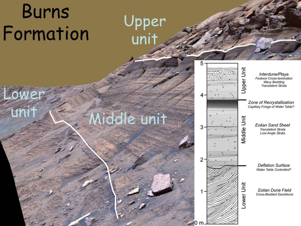Lower unit Middle unit Upper unit Burns Formation
