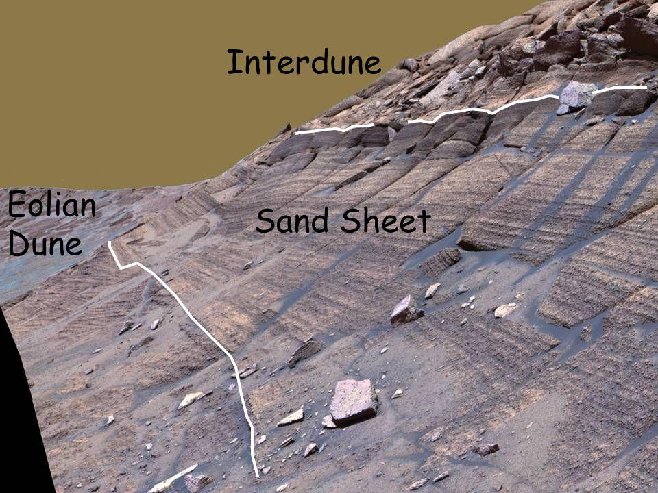 Eolian Dune Sand Sheet Interdune