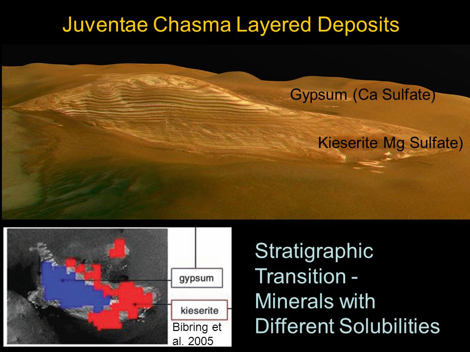 Juventae Chasma Layered Deposits Gypsum (Ca Sulfate) Kieserite Mg Sulfate) Stratigraphic Transition - Minerals with Different Solubilities Bibring et al.