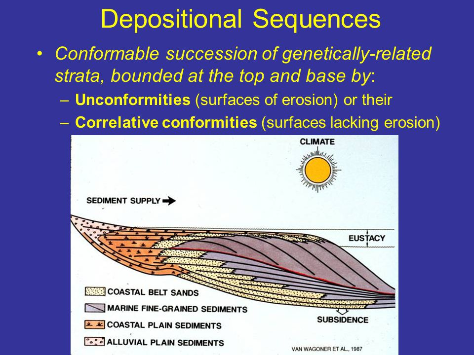Depositional Sequences Conformable succession of genetically-related strata, bounded at the top and base by: –Unconformities (surfaces of erosion) or their –Correlative conformities (surfaces lacking erosion)