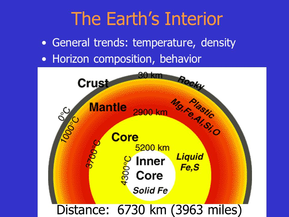 General trends: temperature, density Horizon composition, behavior The Earth's Interior Distance: 6730 km (3963 miles)