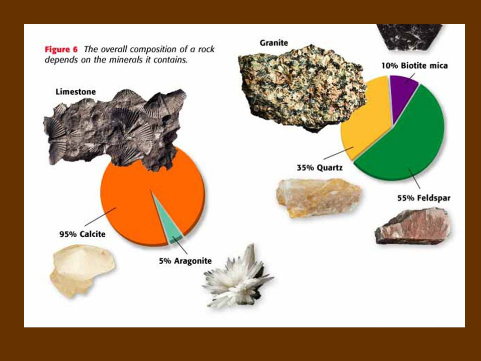 Classification Rocks are classified by: 1. How they were formed 2. Composition – what the rock is made up of 3. Textures – sizes, shapes, and position