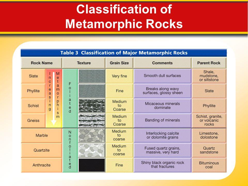 Classification of Metamorphic Rocks
