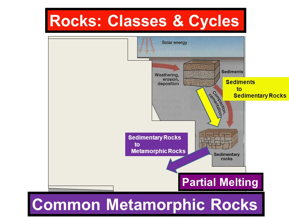 Rocks: Classes & Cycles Sediments to Sedimentary Rocks to Metamorphic Rocks Partial Melting Common Metamorphic Rocks