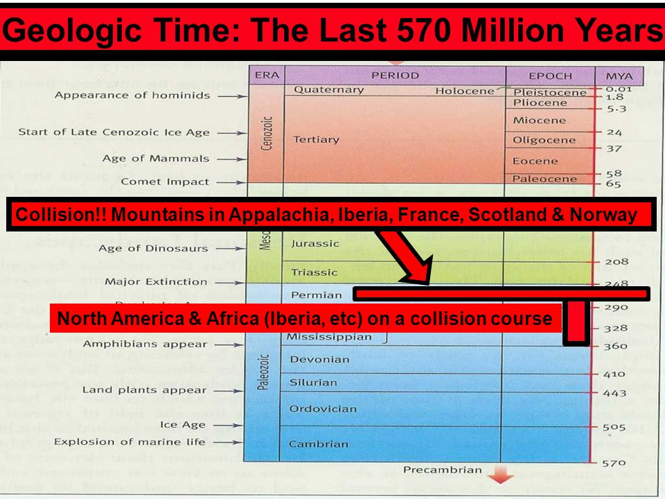 Geologic Time: The Last 570 Million Years Last slide North America & Africa (Iberia, etc) on a collision course Collision!! Mountains in Appalachia, I