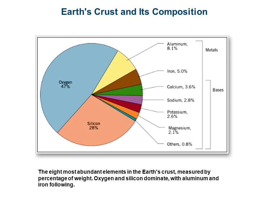Earth s Crust and Its Composition The eight most abundant elements in the Earth s crust, measured by percentage of weight.
