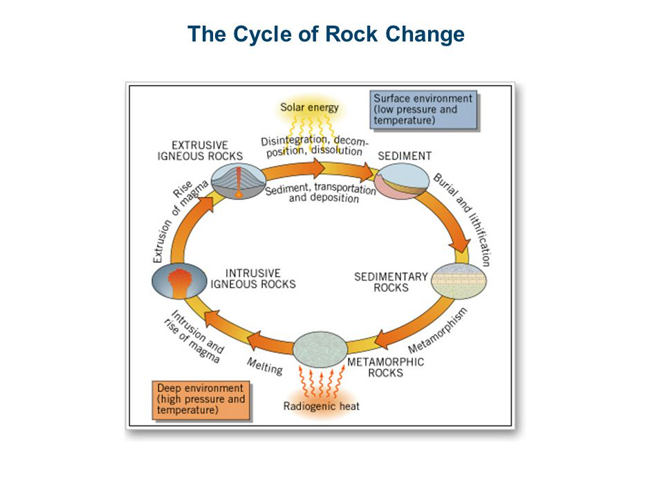 The Cycle of Rock Change