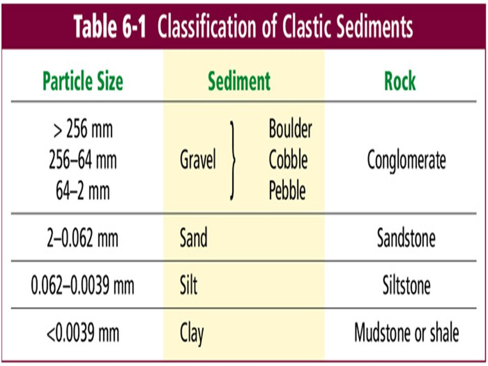 Size Fine grained: Small, can't see individual grains Medium grained: Sand sized, can see grains Coarse grained: Pebble sized, can easily see individual grains