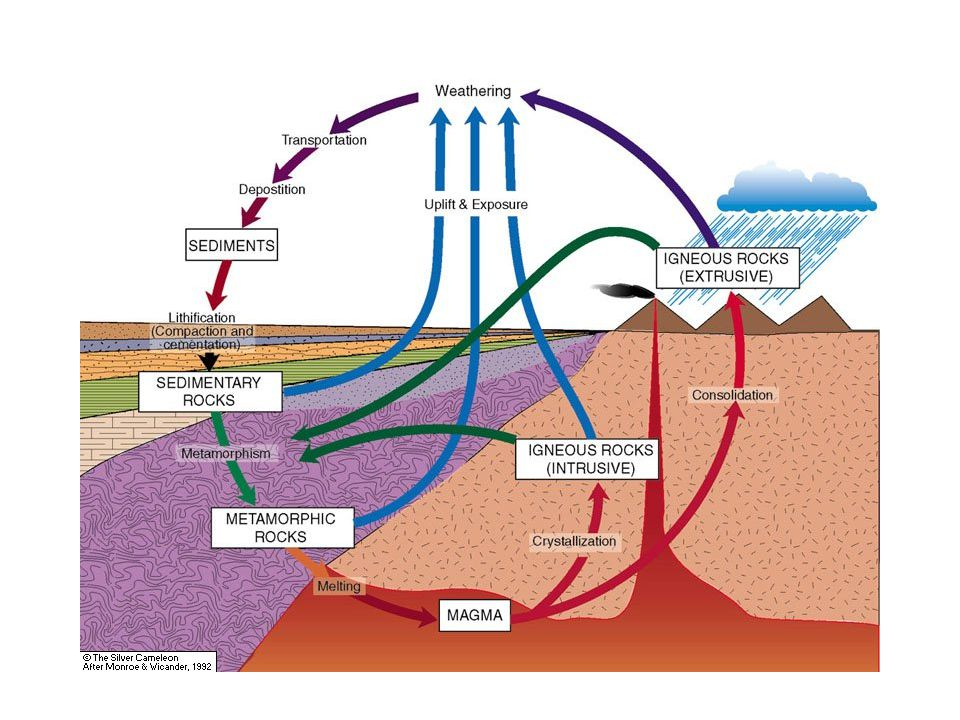 This slide show is intended to help you understand important types of rocks. The diagram in the next slide represents the ROCK CYCLE—a scheme that rep
