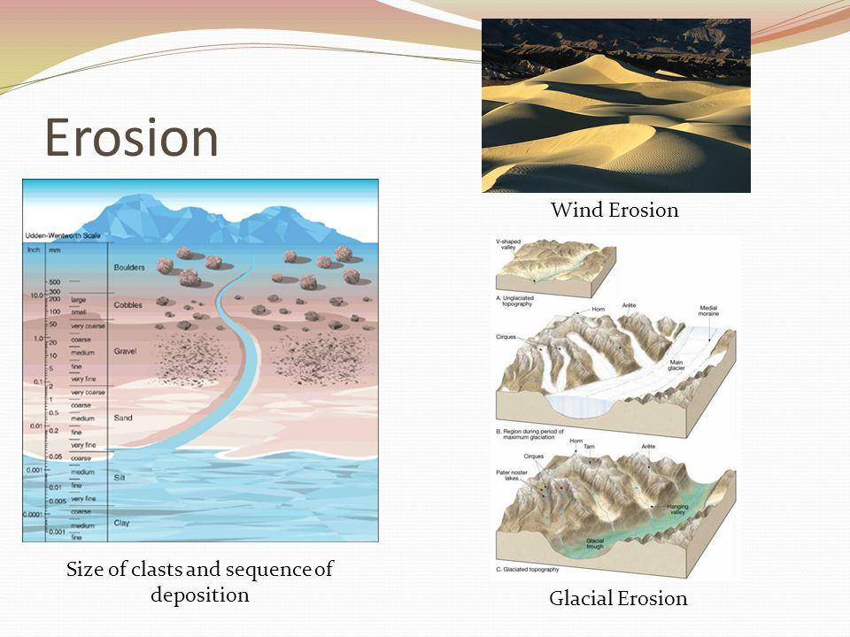 Erosion Size of clasts and sequence of deposition Wind Erosion Glacial Erosion