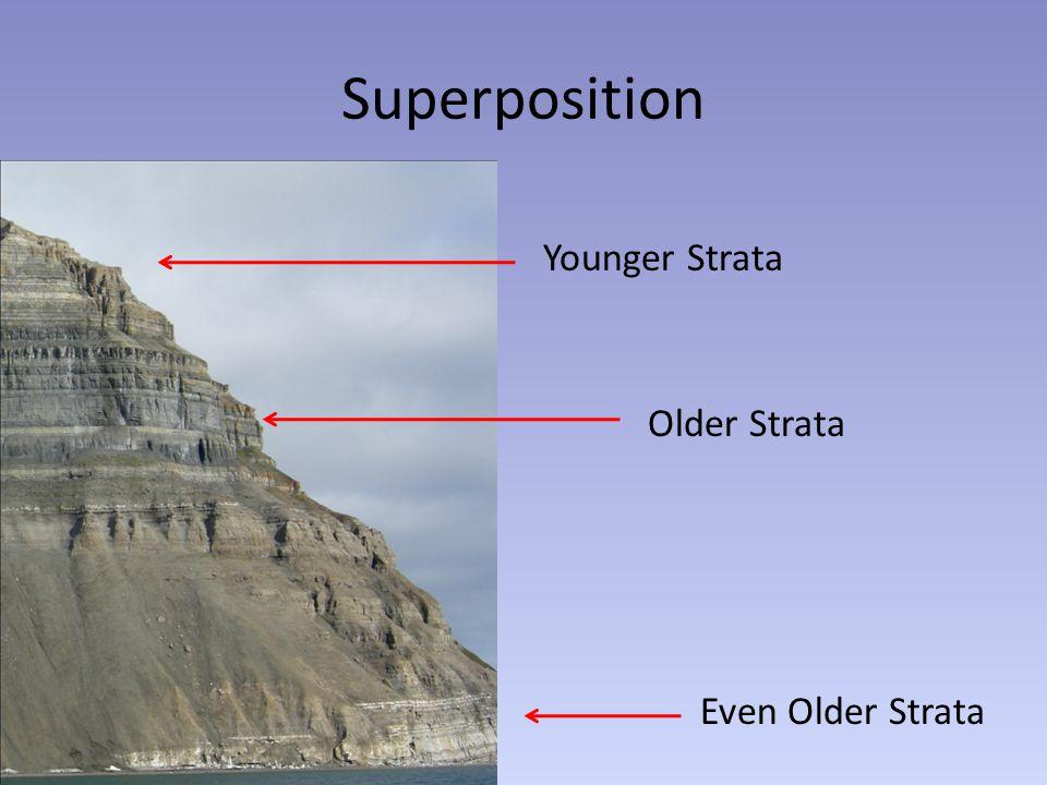 Superposition Younger Strata Older Strata Even Older Strata