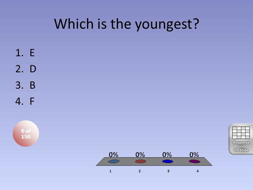 Which is the youngest? 0 of 150 1.E 2.D 3.B 4.F