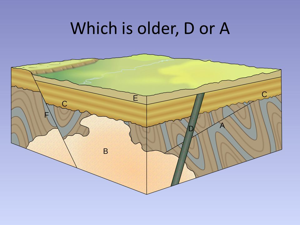 Which is older, D or A