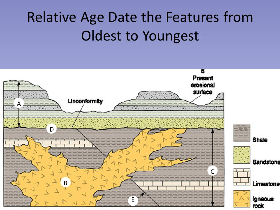 Relative Age Date the Features from Oldest to Youngest A B D E C