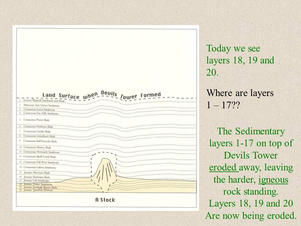 Today we see layers 18, 19 and 20. Where are layers 1 – 17 .
