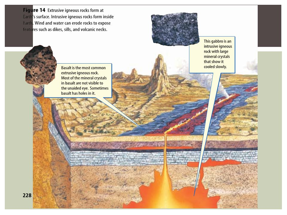 Igneous Rocks can be Light colored Have High silica content Are called Granitic Dark colored Have Low silica content Are called Basaltic ORGANIZE IGNEOUS ROCKS
