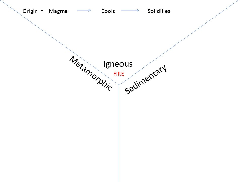 Igneous Sedimentary Metamorphic MagmaCoolsSolidifiesOrigin = FIRE 2 types: Intrusive and extrusive