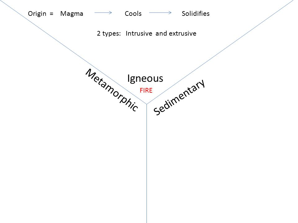 Igneous Sedimentary Metamorphic MagmaCoolsSolidifiesOrigin = FIRE Intrusive Inside cool