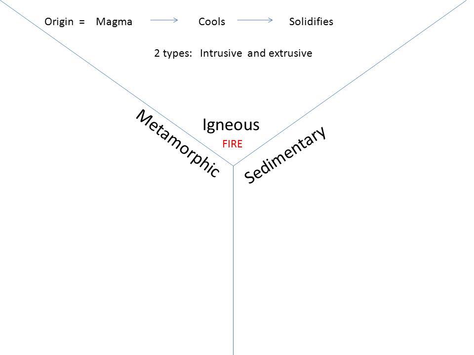 Igneous Sedimentary Metamorphic MagmaCoolsSolidifiesOrigin = FIRE 2 types: Intrusive and extrusive