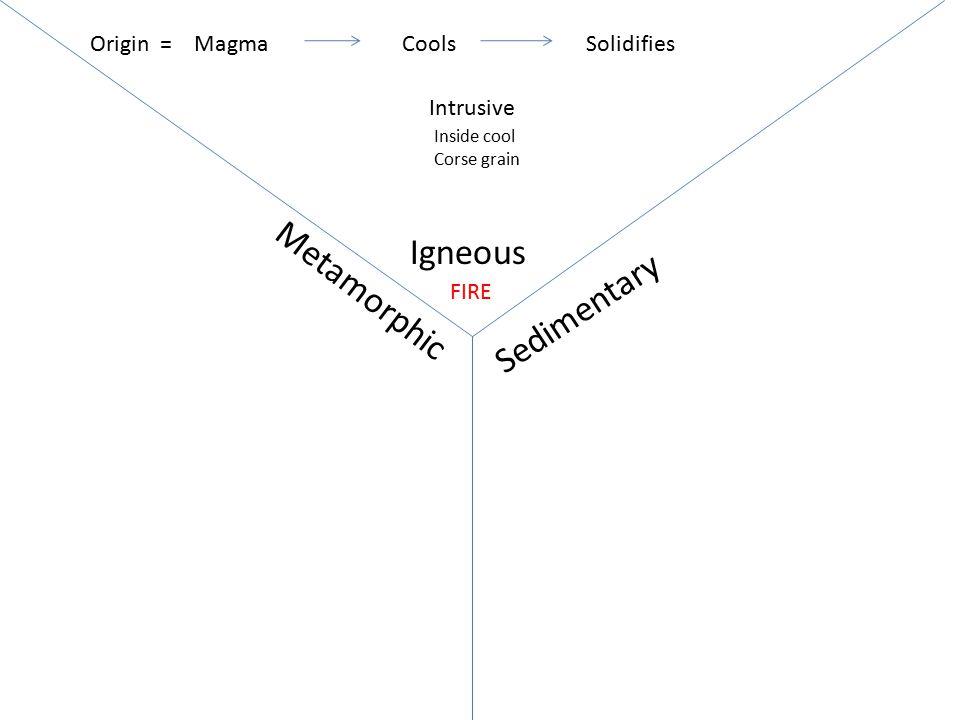 Igneous Sedimentary Metamorphic MagmaCoolsSolidifiesOrigin = FIRE Intrusive Inside cool Corse grain