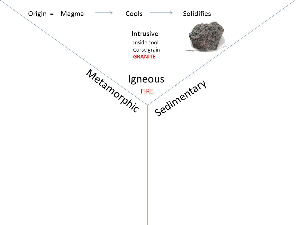 Igneous Sedimentary Metamorphic MagmaCoolsSolidifiesOrigin = FIRE extrusive Outside cool