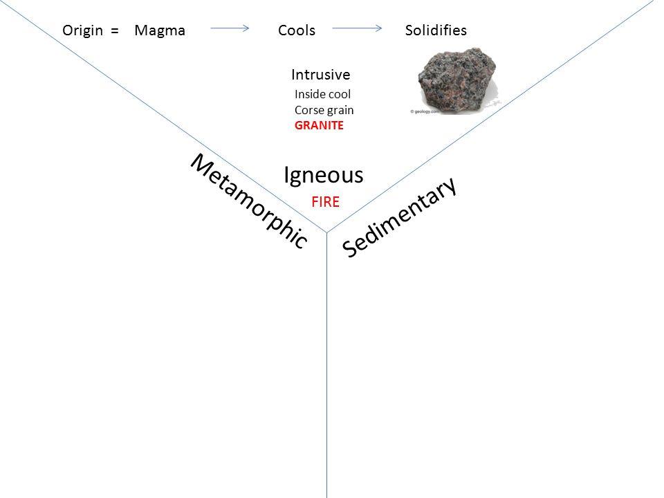 Igneous Sedimentary Metamorphic MagmaCoolsSolidifiesOrigin = FIRE Intrusive Inside cool Corse grain GRANITE